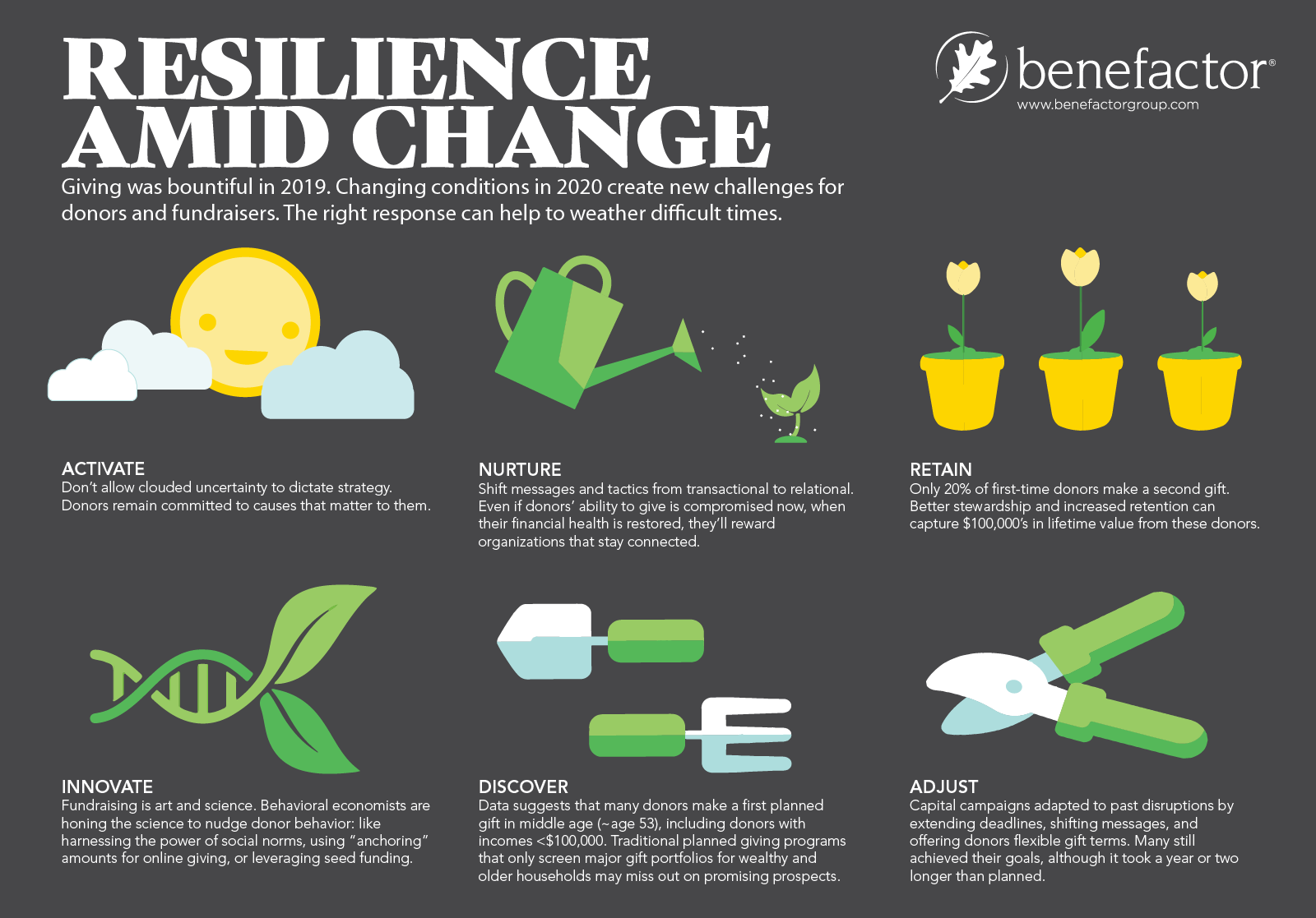 Giving USA 2020 Infographic section title Resilience Amid Change.